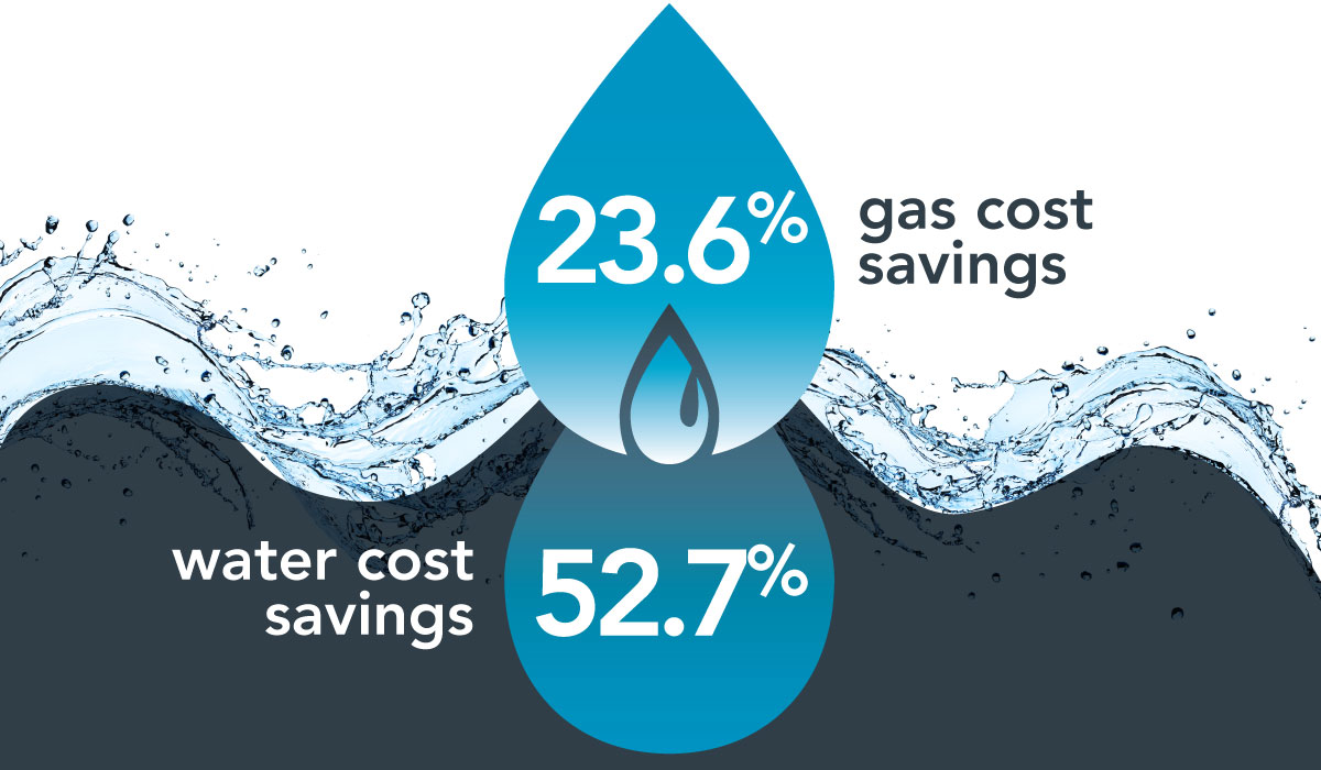 gas and water savings