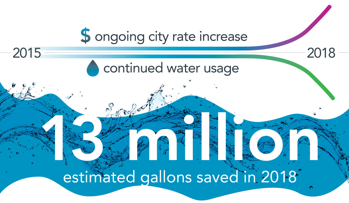 13 million estimated gallons saved in 2018